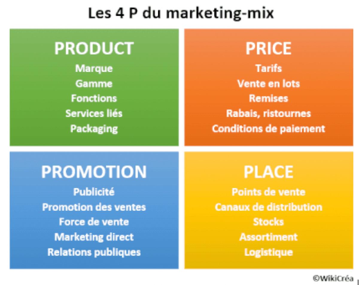 Le mix marketing pour les entreprises