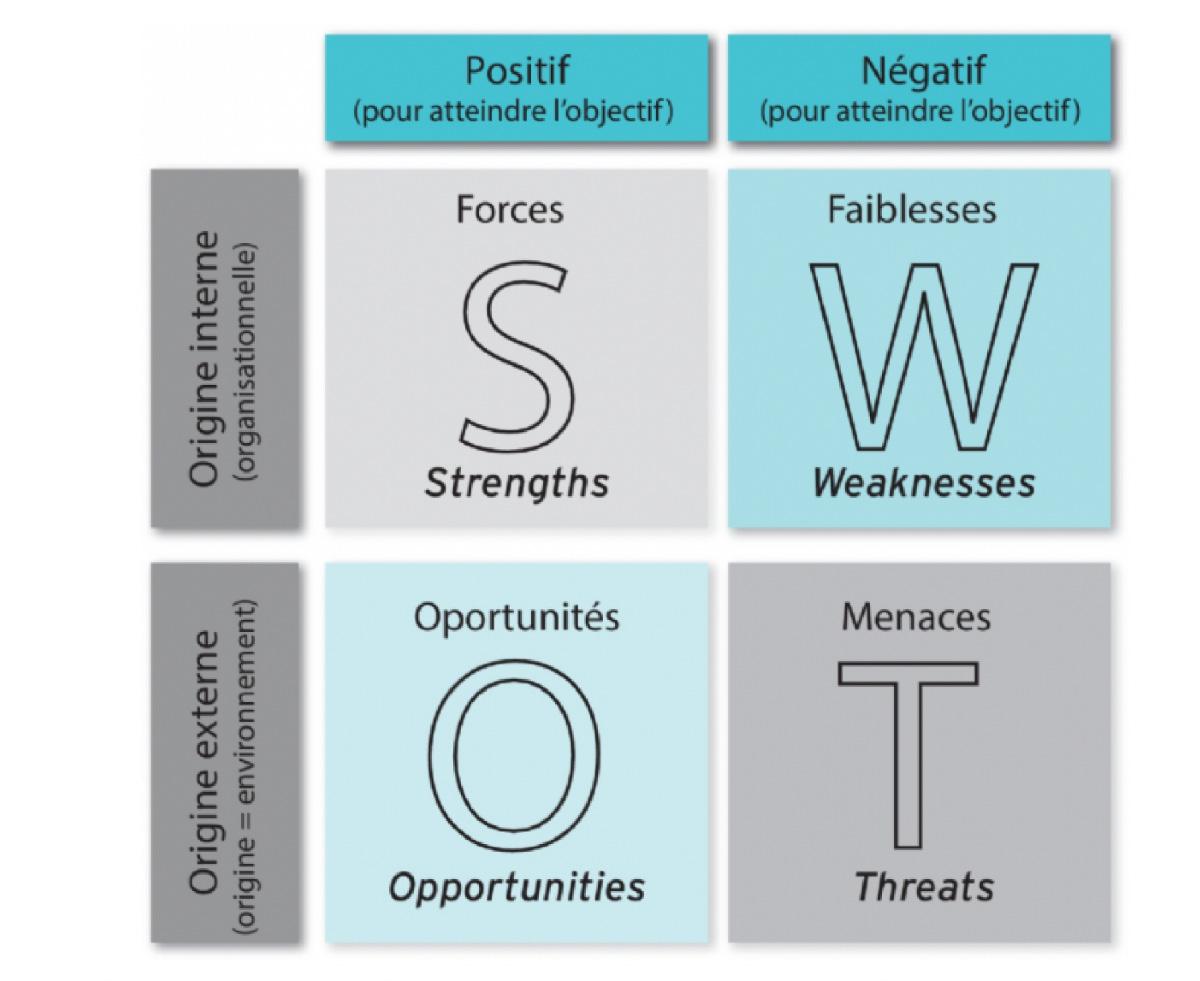 Matrice SWOT pour la création d'entreprise